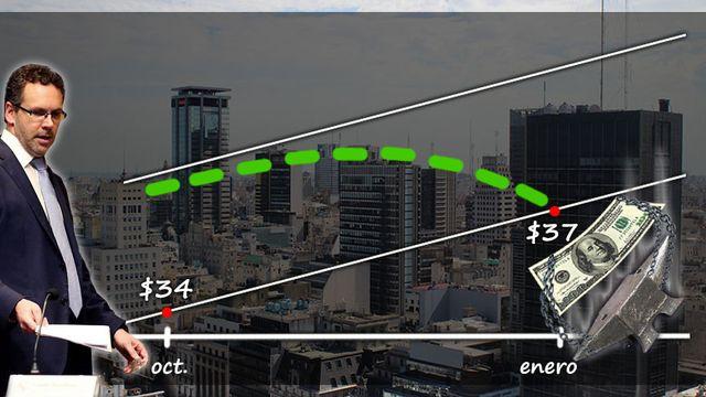Dólar, en caída: ¿qué hará el Banco Central si baja aun más? | Garantia Plus